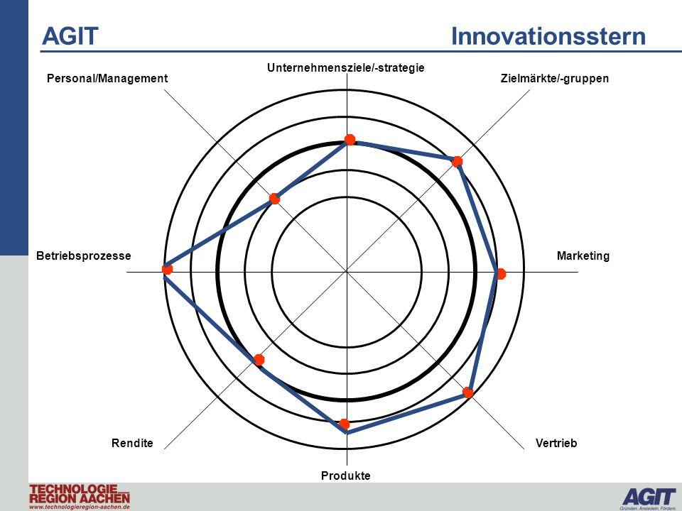 AGIT Beratung technologieorientierter Unternehmen Innovations- strategie Innovationsorganisation und -kultur Innovation Lebenszyklus- Management und Prozesse Idee Generation Produktentwicklung Einführungs- verbesserung IT und Wissensmanagement Leistungs- management HR- Management Programm- management