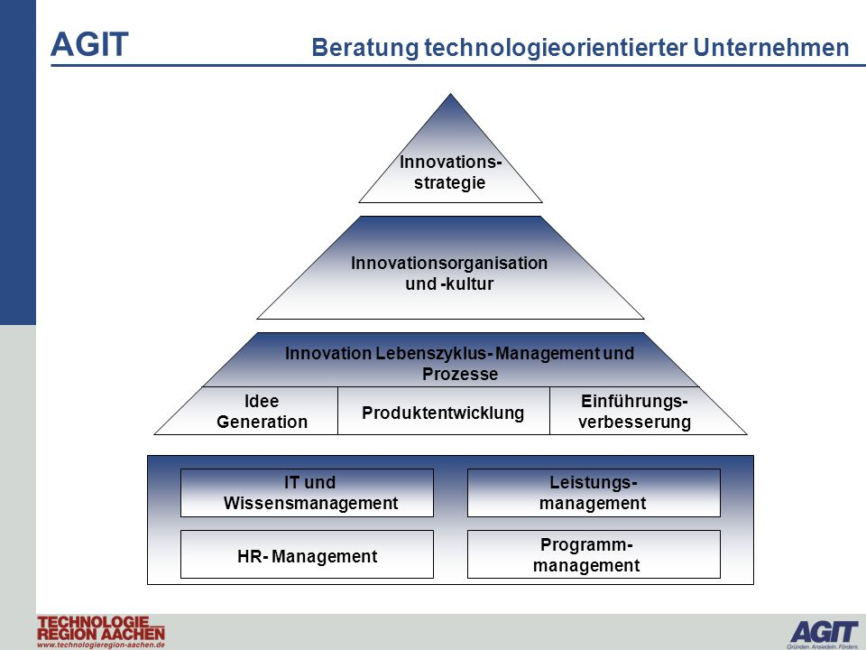 AGIT Beratung technologieorientierter Unternehmen Innovations- strategie Innovationsorganisation und -kultur Innovation Lebenszyklus- Management und P