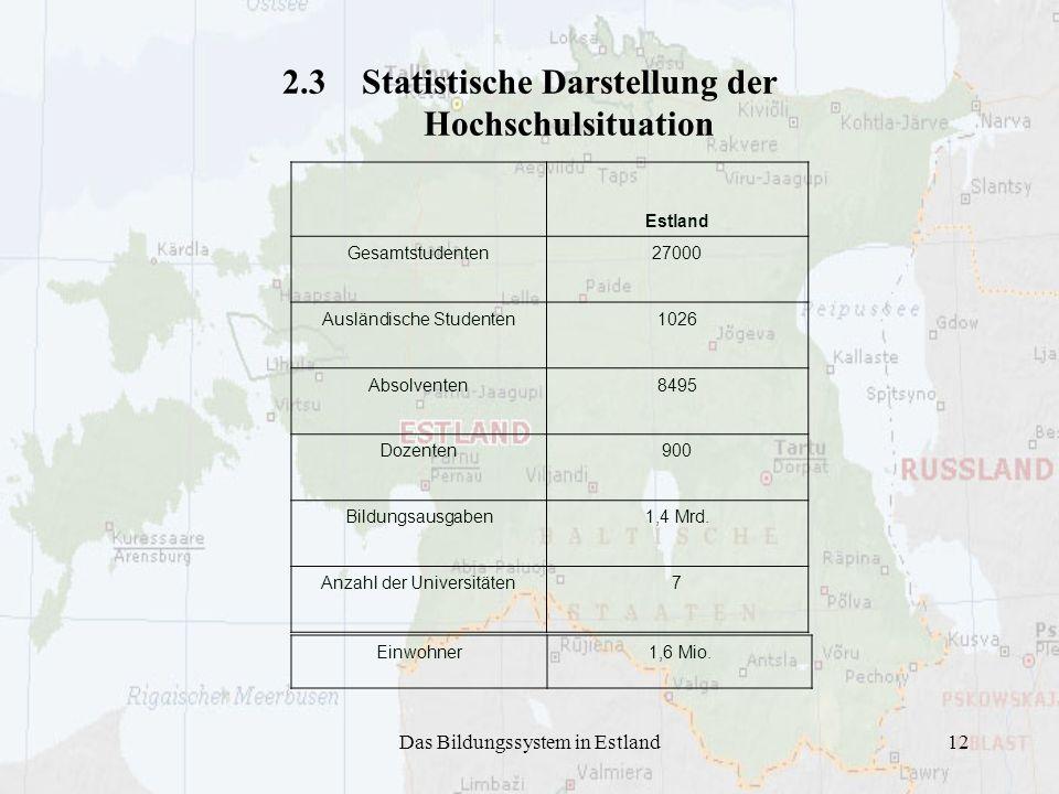 Das Bildungssystem in Estland12 2.3 Statistische Darstellung der Hochschulsituation Estland Gesamtstudenten27000 Ausländische Studenten1026 Absolvente