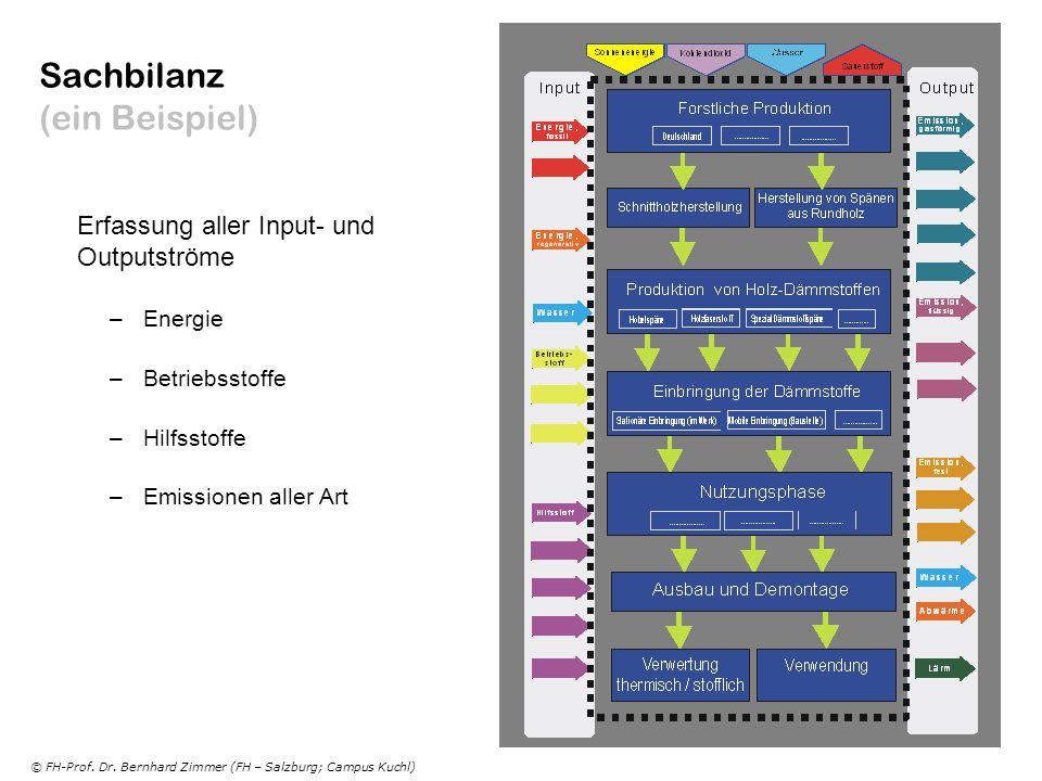 © FH-Prof. Dr. Bernhard Zimmer (FH – Salzburg; Campus Kuchl) Sachbilanz (ein Beispiel) Erfassung aller Input- und Outputströme –Energie –Betriebsstoff