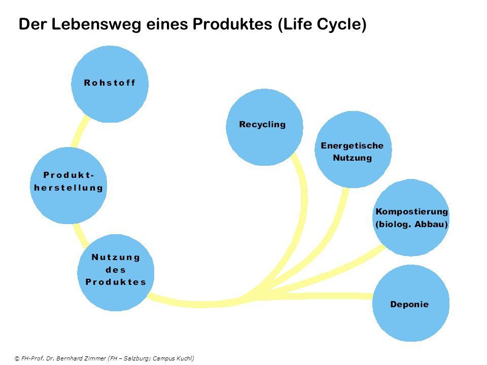 © FH-Prof. Dr. Bernhard Zimmer (FH – Salzburg; Campus Kuchl) Der Lebensweg eines Produktes (Life Cycle)