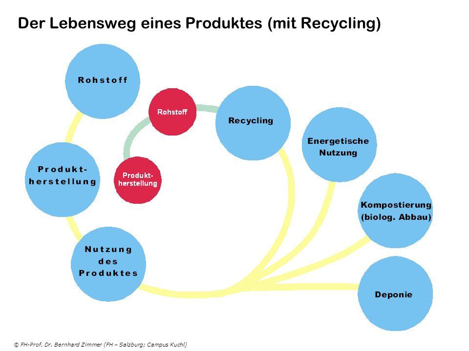 © FH-Prof. Dr. Bernhard Zimmer (FH – Salzburg; Campus Kuchl) Der Lebensweg eines Produktes (mit Recycling)