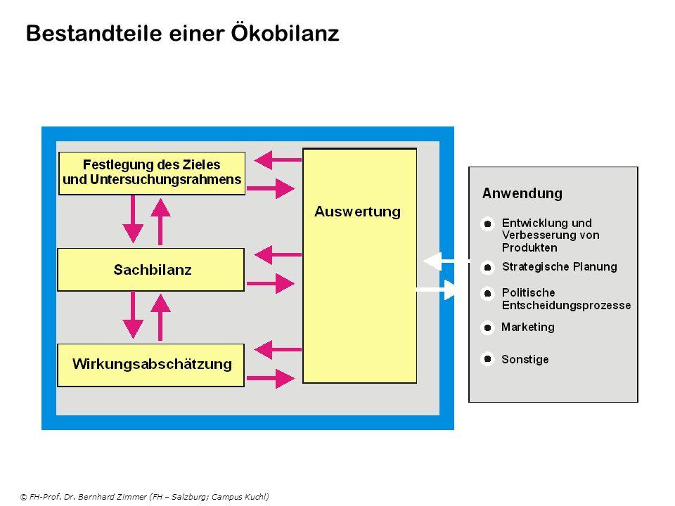 © FH-Prof. Dr. Bernhard Zimmer (FH – Salzburg; Campus Kuchl) Bestandteile einer Ökobilanz