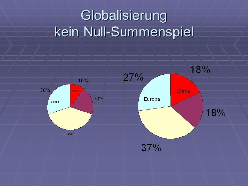 Globalisierung kein Null-Summenspiel