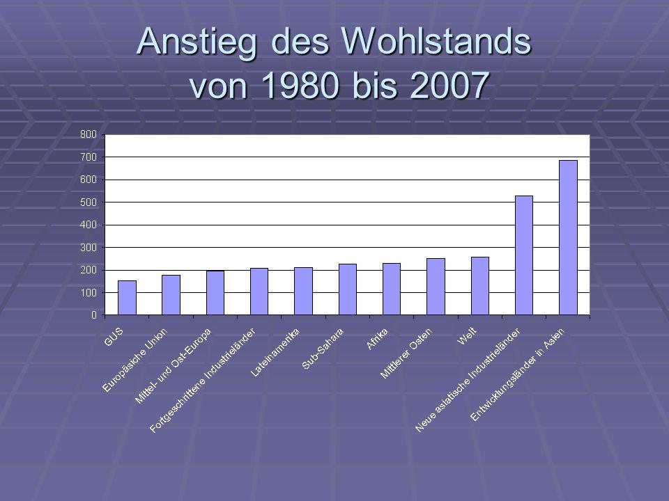 Anstieg des Wohlstands von 1980 bis 2007