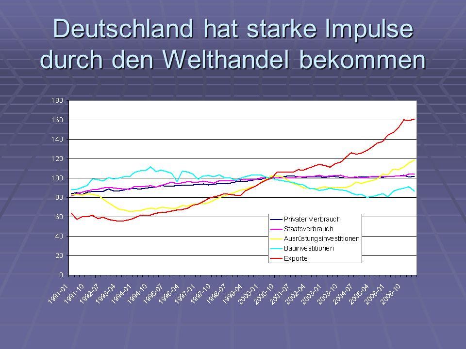 Deutschland hat starke Impulse durch den Welthandel bekommen