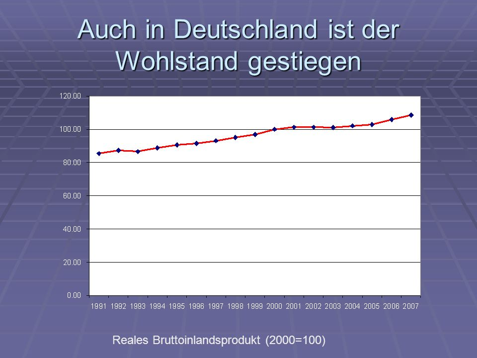 Auch in Deutschland ist der Wohlstand gestiegen Reales Bruttoinlandsprodukt (2000=100)