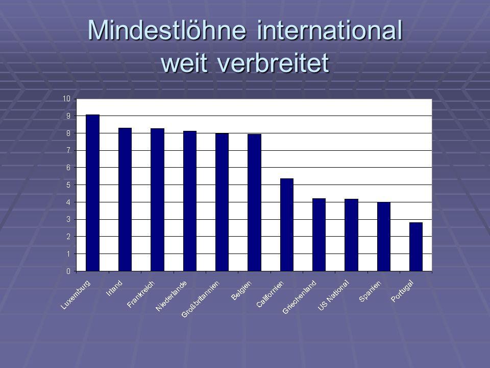 Mindestlöhne international weit verbreitet
