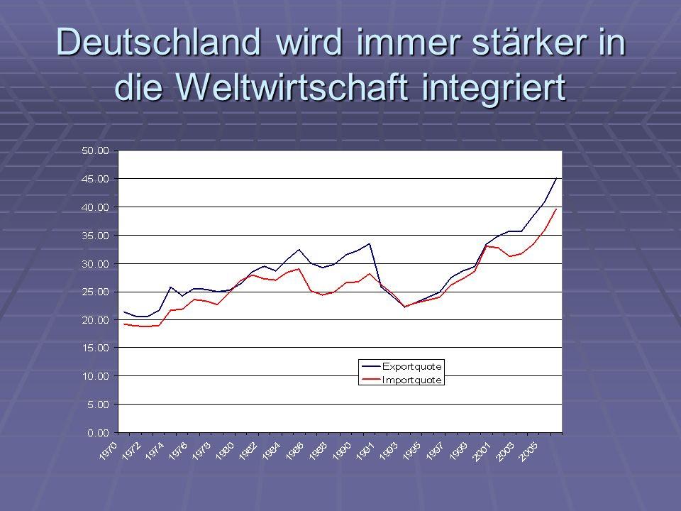 Steigende Finanzmarktintegration