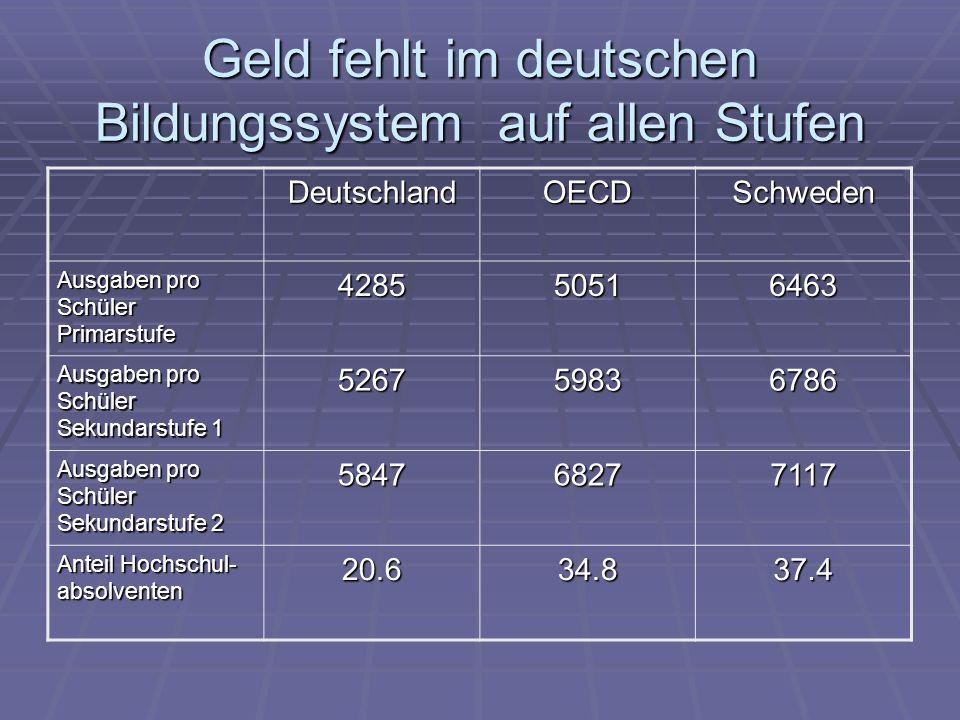 Geld fehlt im deutschen Bildungssystem auf allen Stufen DeutschlandOECDSchweden Ausgaben pro Schüler Primarstufe 428550516463 Ausgaben pro Schüler Sek