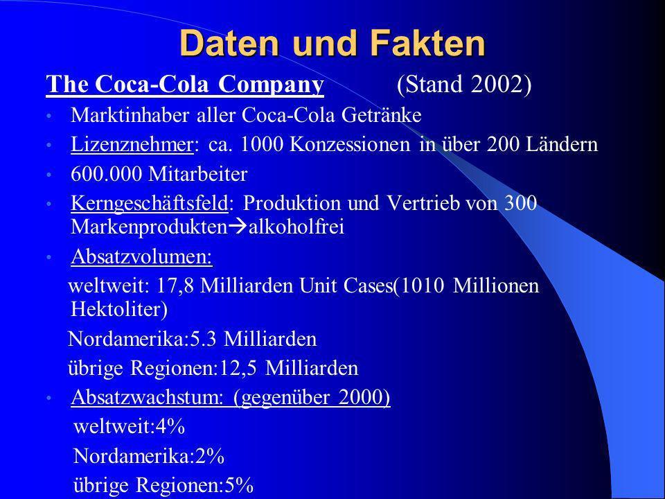 Daten und Fakten The Coca-Cola Company (Stand 2002) Marktinhaber aller Coca-Cola Getränke Lizenznehmer: ca. 1000 Konzessionen in über 200 Ländern 600.