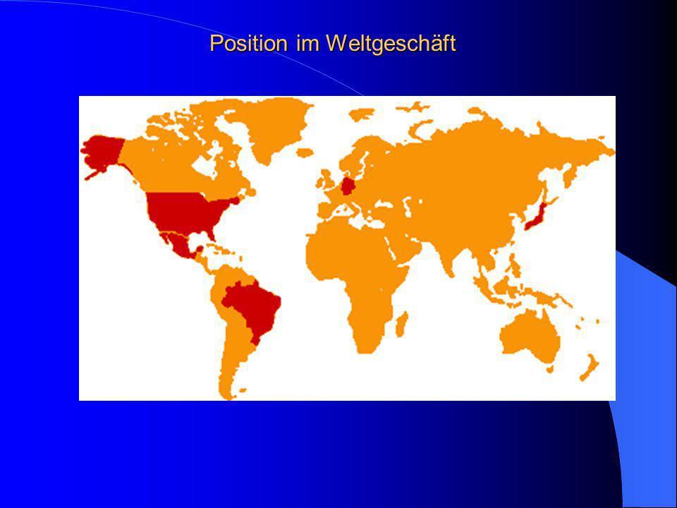 Position im Weltgeschäft