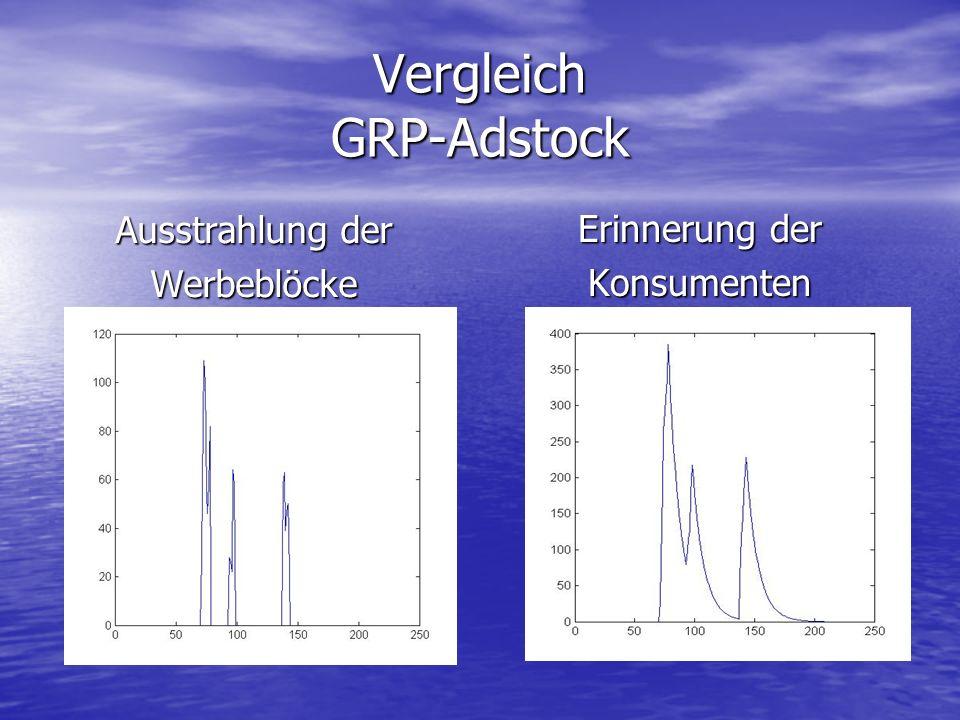 Vergleich GRP-Adstock Ausstrahlung der Werbeblöcke Erinnerung der Konsumenten