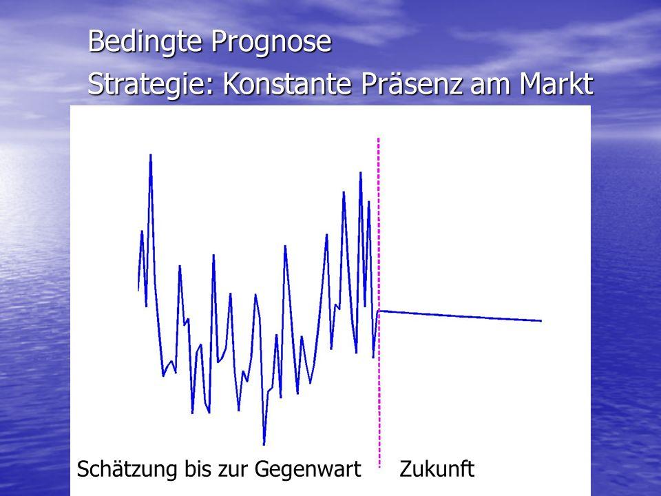 Bedingte Prognose Strategie: Konstante Präsenz am Markt Zukunft Schätzung bis zur Gegenwart