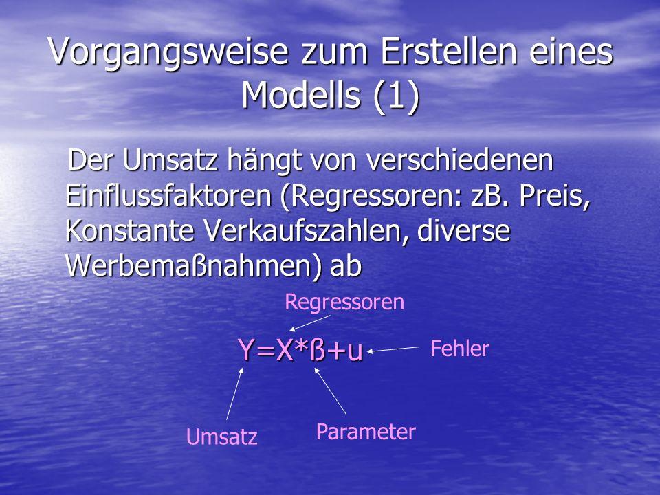 Vorgangsweise zum Erstellen eines Modells (1) Der Umsatz hängt von verschiedenen Einflussfaktoren (Regressoren: zB. Preis, Konstante Verkaufszahlen, d