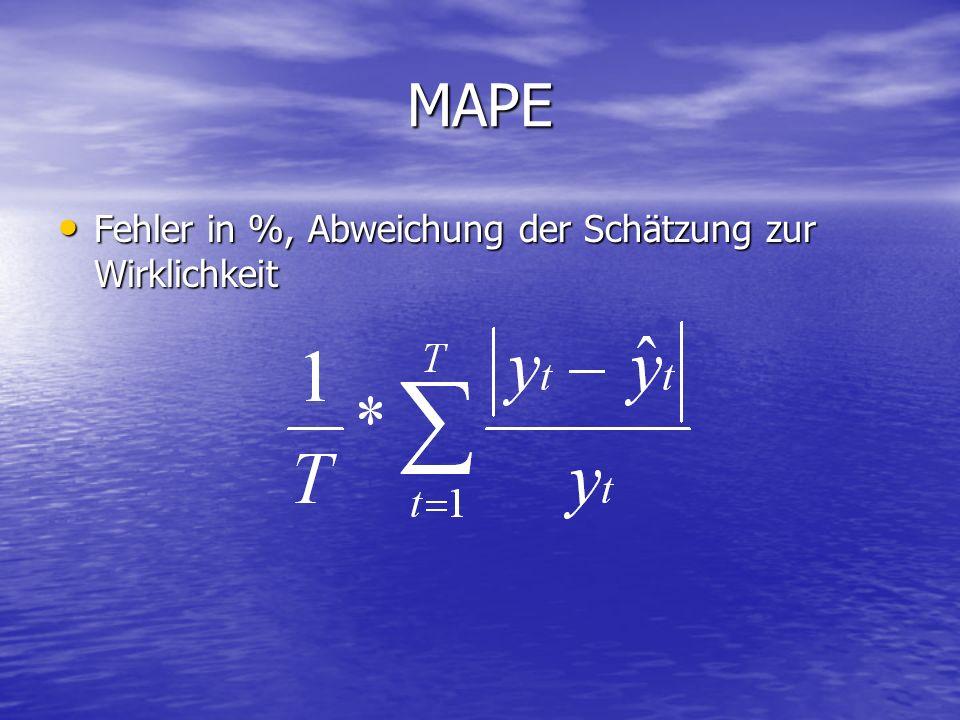 MAPE Fehler in %, Abweichung der Schätzung zur Wirklichkeit Fehler in %, Abweichung der Schätzung zur Wirklichkeit