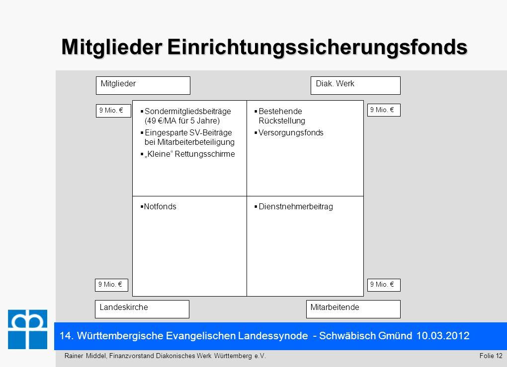 14. Württembergische Evangelischen Landessynode - Schwäbisch Gmünd 10.03.2012 Folie 12Rainer Middel, Finanzvorstand Diakonisches Werk Württemberg e.V.