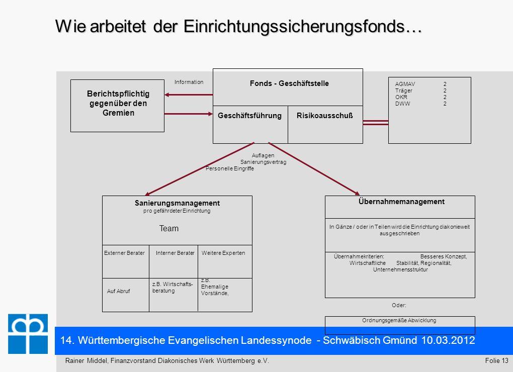 14. Württembergische Evangelischen Landessynode - Schwäbisch Gmünd 10.03.2012 Folie 13Rainer Middel, Finanzvorstand Diakonisches Werk Württemberg e.V.