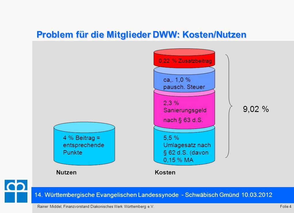 14. Württembergische Evangelischen Landessynode - Schwäbisch Gmünd 10.03.2012 Folie 4Rainer Middel, Finanzvorstand Diakonisches Werk Württemberg e.V.