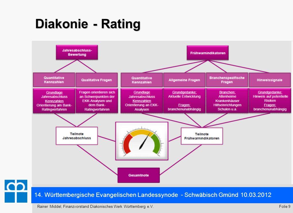 14. Württembergische Evangelischen Landessynode - Schwäbisch Gmünd 10.03.2012 Folie 9Rainer Middel, Finanzvorstand Diakonisches Werk Württemberg e.V.