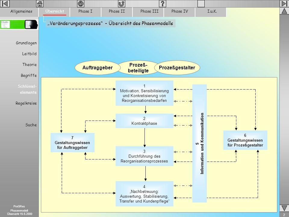 3 ProGRes Phasenmodell Übersicht 15.5.2000 Motivation, Sensibilisierung und Konkretisierung von Reorganisationsbedarfen Regelkreis 1 ProzeßgestalterAuftraggeber Dialog- Marketing Phase II 1.5 Erkennen des konkreten Reorganisationsbedarfs 1.4 Auftragsgenerierung (Akquise) 1.3 Präsenz am internen oder externen Markt ENDE 1.6 Strategische Entscheidung 1.2 Suche und Kontaktaufnahme: Prozeßgestalter auswählen 1.1 Motivation und Anlässe Erkennen von Reorganisationsbedarfen ÜbersichtPhase IPhase IIPhase IIIPhase IVI.u.K.Allgemeines Grundlagen Leitbild Theorie Begriffe Schlüssel- elemente Regelkreise Suche ___________