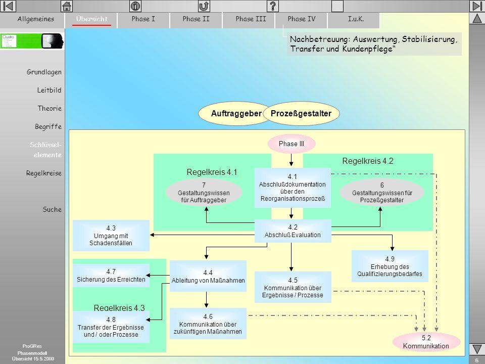 7 ProGRes Phasenmodell Übersicht 15.5.2000 Kommunikation und Information ProzeßgestalterAuftraggeber Regelkreis 5.1 Regelkreis 5.1 Organisation der Information und Kommunikation über den Gestaltungsprozess (zu schaffende Strukturen) 5.1 Organisation der Information und Kommunikation über den Gestaltungsprozess (vorhandene Strukturen) 5.2 Informationen aufbereiten 5.3 Informationen freigeben 5.4 Informieren 5.5 Kommunikation aufbauen und fördern ÜbersichtPhase IPhase IIPhase IIIPhase IVI.u.K.Allgemeines Grundlagen Leitbild Theorie Begriffe Schlüssel- elemente Regelkreise Suche ___________