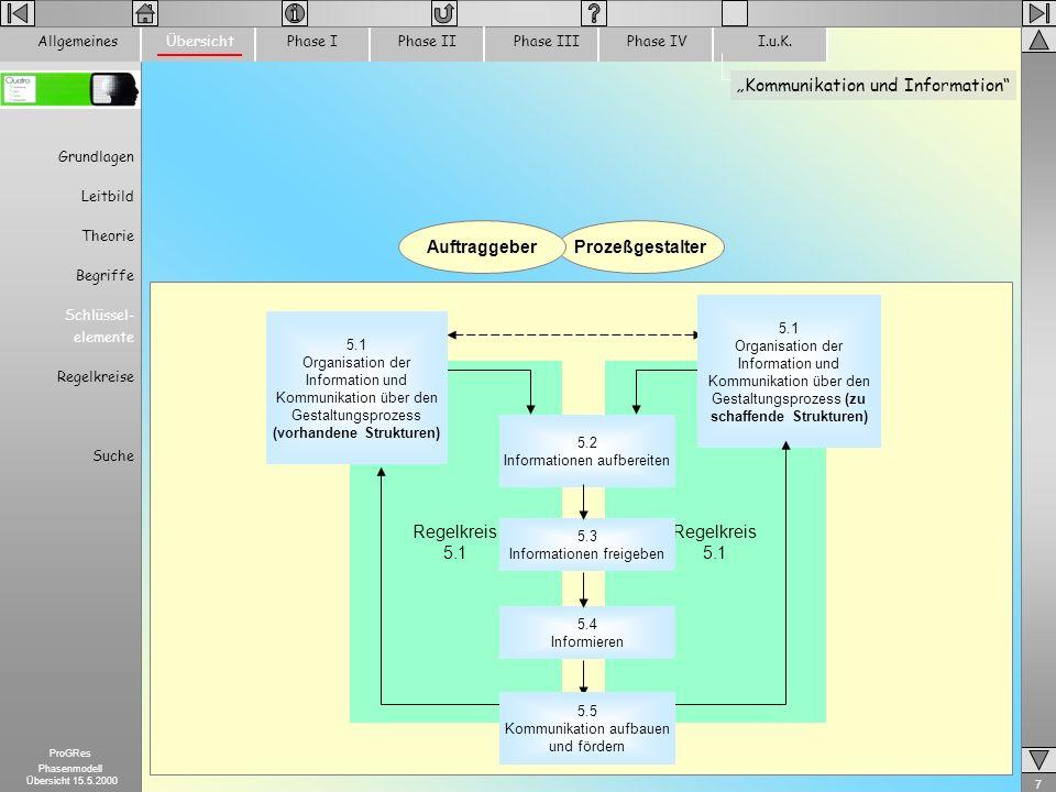 7 ProGRes Phasenmodell Übersicht 15.5.2000 Kommunikation und Information ProzeßgestalterAuftraggeber Regelkreis 5.1 Regelkreis 5.1 Organisation der In