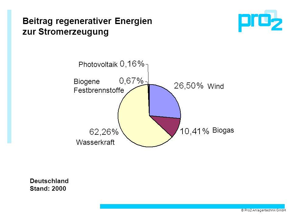 Beitrag regenerativer Energien zur Stromerzeugung © Pro2 Anlagentechnik GmbH Photovoltaik Wind Biogas Wasserkraft Biogene Festbrennstoffe Deutschland