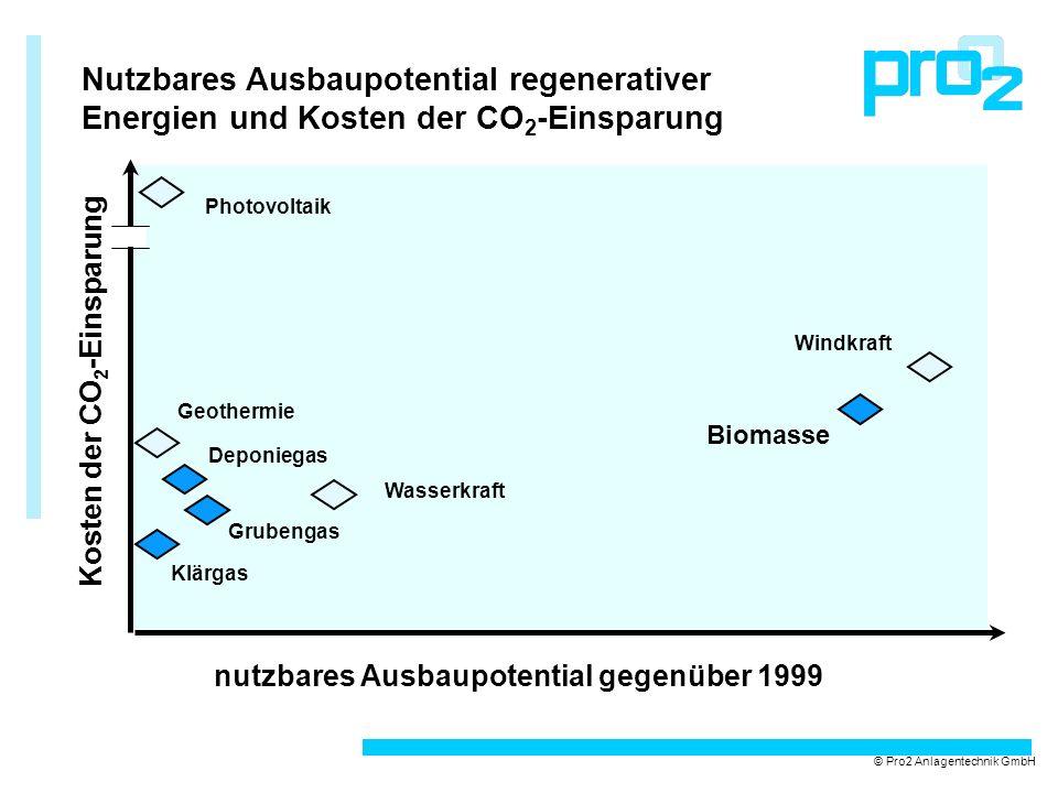 Nutzbares Ausbaupotential regenerativer Energien und Kosten der CO 2 -Einsparung © Pro2 Anlagentechnik GmbH Geothermie Photovoltaik Windkraft Biomasse