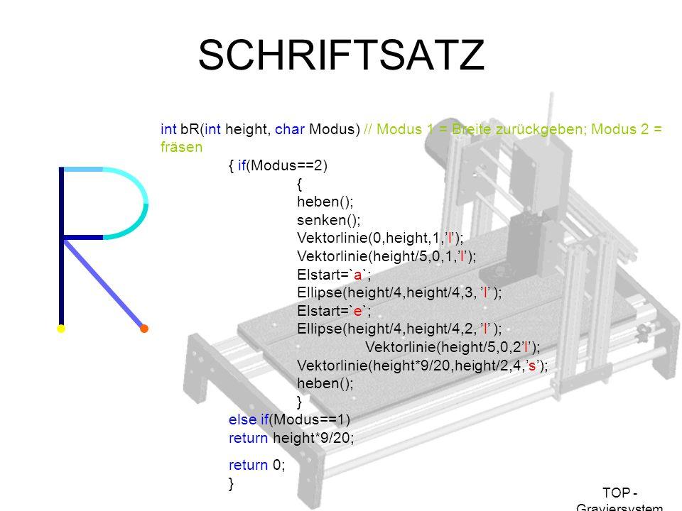 TOP - Graviersystem SCHRIFTSATZ int bR(int height, char Modus) // Modus 1 = Breite zurückgeben; Modus 2 = fräsen { if(Modus==2) { heben(); senken(); V