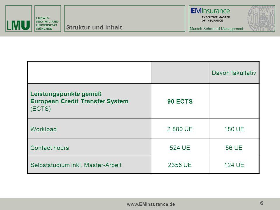 Munich School of Management www.EMInsurance.de 6 Struktur und Inhalt Davon fakultativ Leistungspunkte gemäß European Credit Transfer System (ECTS) 90