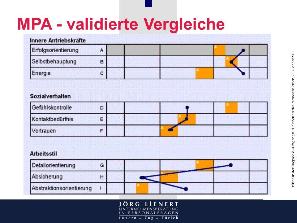 Brüche in der Biographie – Umgang mit Brüchen bei der Personalselektion, 26. Oktober 2006 MPA - validierte Vergleiche