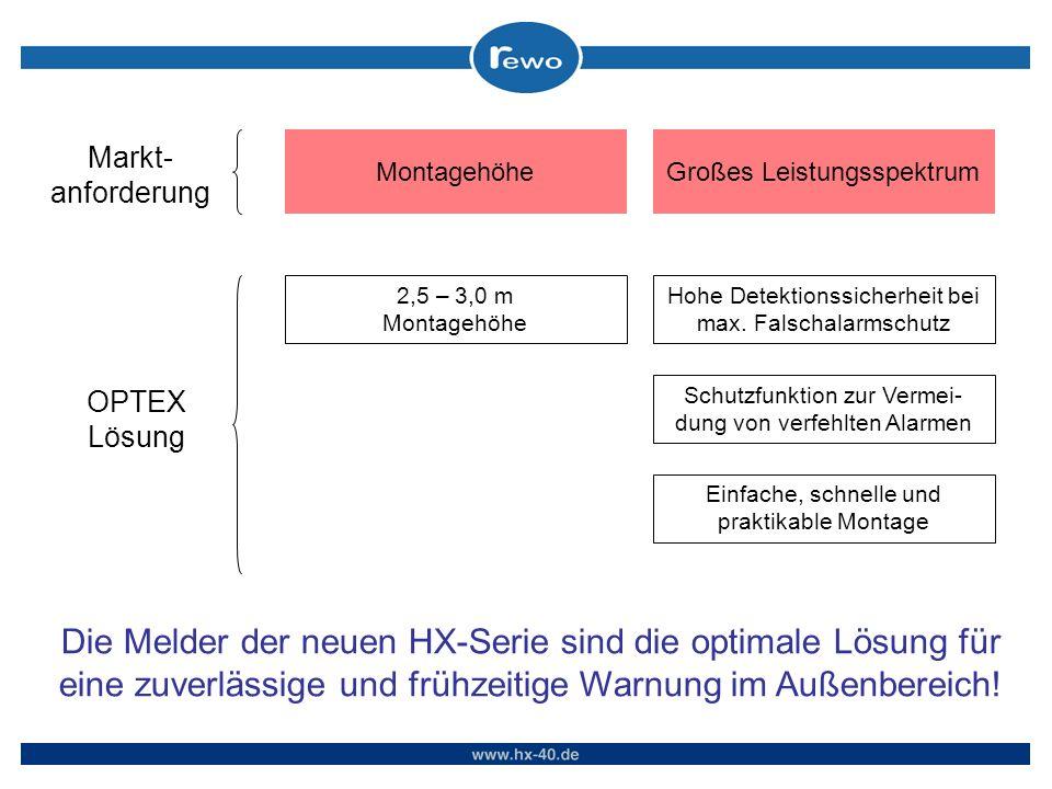 Die Melder der neuen HX-Serie sind die optimale Lösung für eine zuverlässige und frühzeitige Warnung im Außenbereich! Montagehöhe Markt- anforderung 2