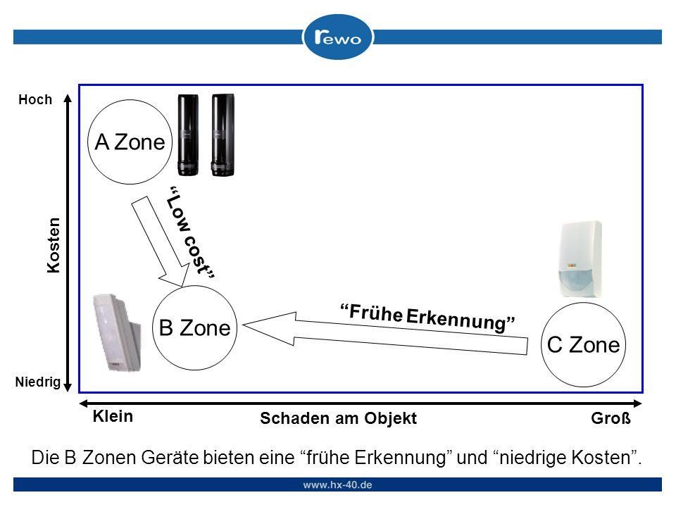 Kosten Schaden am ObjektGroß Klein Niedrig Hoch A Zone B Zone C Zone Frühe Erkennung Low cost Die B Zonen Geräte bieten eine frühe Erkennung und niedrige Kosten.