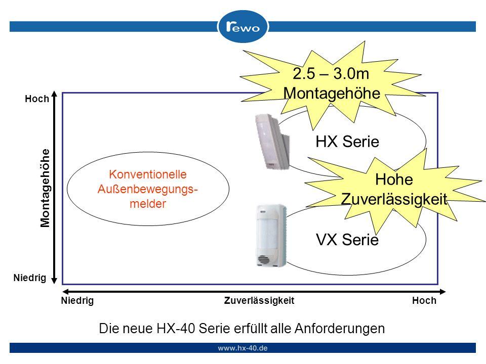 Die neue HX-40 Serie erfüllt alle Anforderungen Montagehöhe HochNiedrig Hoch Zuverlässigkeit Konventionelle Außenbewegungs- melder VX Serie HX Serie 2.5 – 3.0m Montagehöhe Hohe Zuverlässigkeit