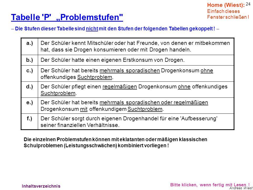 23 Andreas Wiest Verhalten der Lehrer: Bitte klicken, wenn fertig mit Lesen ! Erstes Schüler-Lehrer-Einzelgespräch (schüler- oder lehrerinitiiert). –