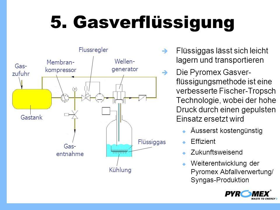 5. Gasverflüssigung Flüssiggas lässt sich leicht lagern und transportieren Die Pyromex Gasver- flüssigungsmethode ist eine verbesserte Fischer-Tropsch