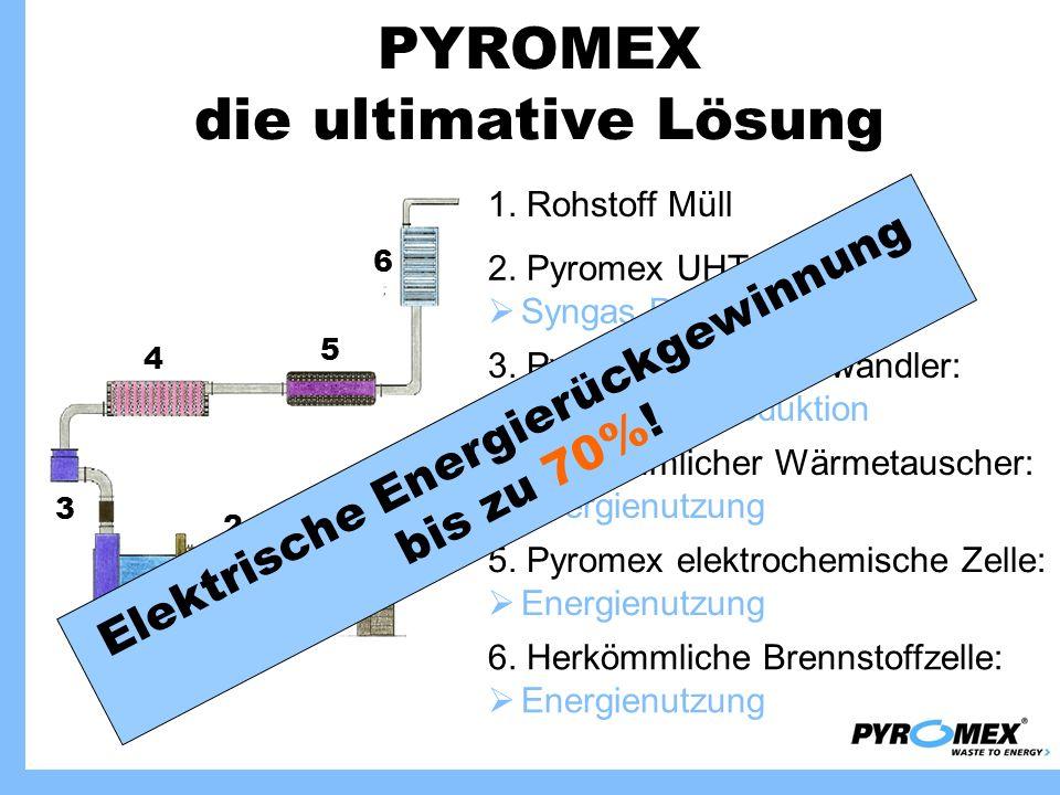 PYROMEX die ultimative Lösung 1 6 5 4 3 2 6. Herkömmliche Brennstoffzelle: Energienutzung 1. Rohstoff Müll 2. Pyromex UHT-Entgasung: Syngas Produktion