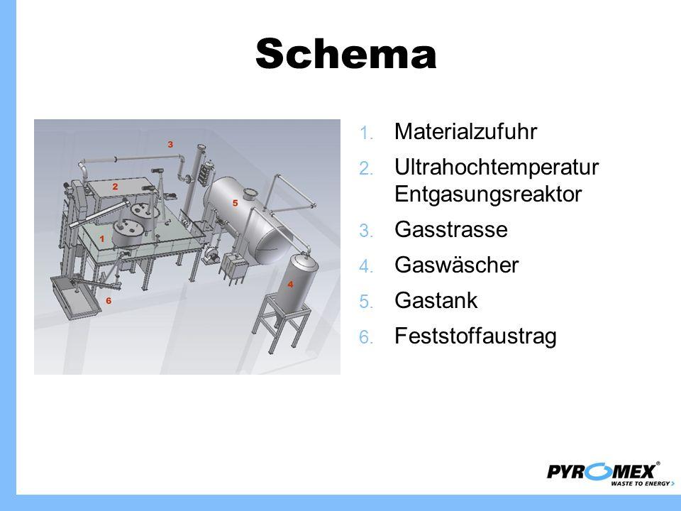 Schema 1. Materialzufuhr 2. Ultrahochtemperatur Entgasungsreaktor 3. Gasstrasse 4. Gaswäscher 5. Gastank 6. Feststoffaustrag