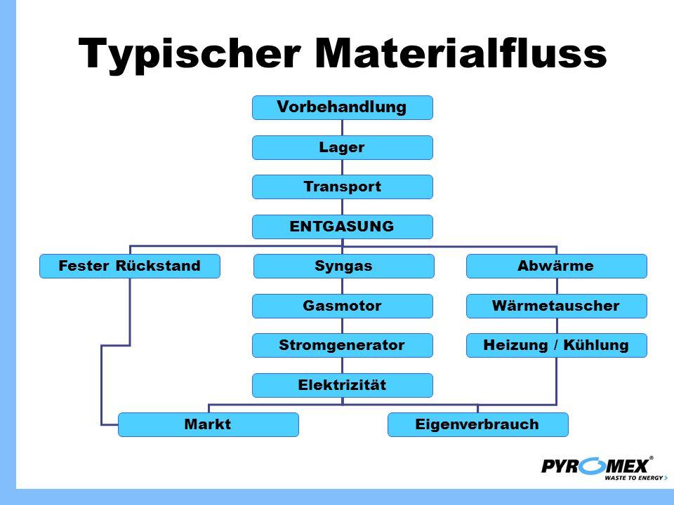 Typischer Materialfluss Fester Rückstand MarktEigenverbrauch Abwärme Wärmetauscher Heizung / Kühlung Vorbehandlung Lager ENTGASUNG Transport Gasmotor
