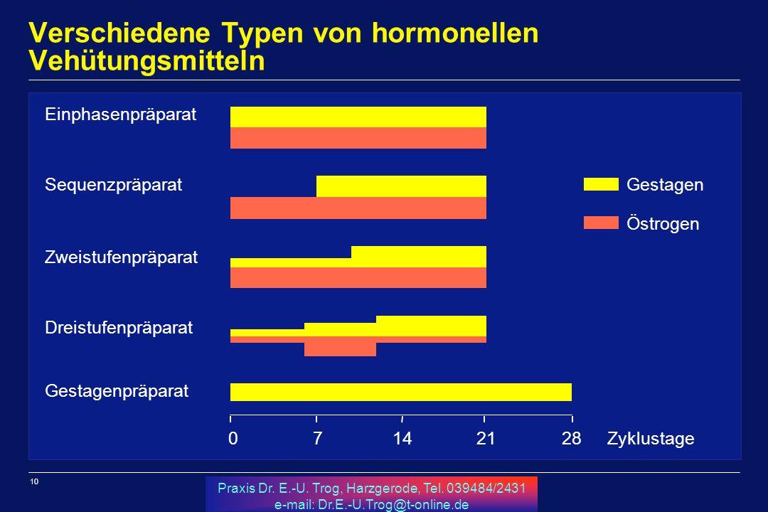 10 Praxis Dr. E.-U. Trog, Harzgerode, Tel. 039484/2431 e-mail: Dr.E.-U.Trog@t-online.de Verschiedene Typen von hormonellen Vehütungsmitteln a a 714212