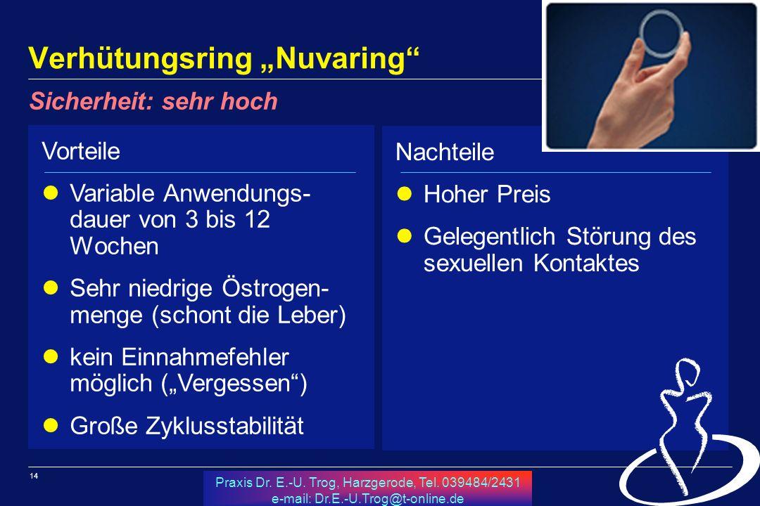 14 Praxis Dr. E.-U. Trog, Harzgerode, Tel. 039484/2431 e-mail: Dr.E.-U.Trog@t-online.de Verhütungsring Nuvaring Vorteile Variable Anwendungs- dauer vo