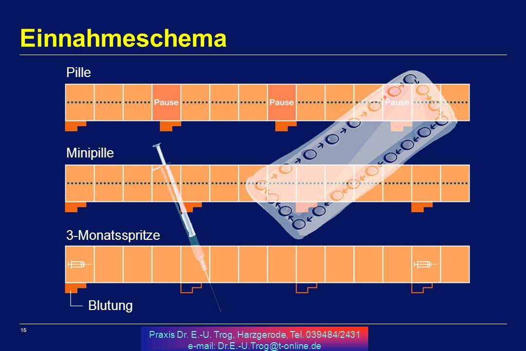 15 Praxis Dr. E.-U. Trog, Harzgerode, Tel. 039484/2431 e-mail: Dr.E.-U.Trog@t-online.de Pille Minipille 3-Monatsspritze Blutung Einnahmeschema