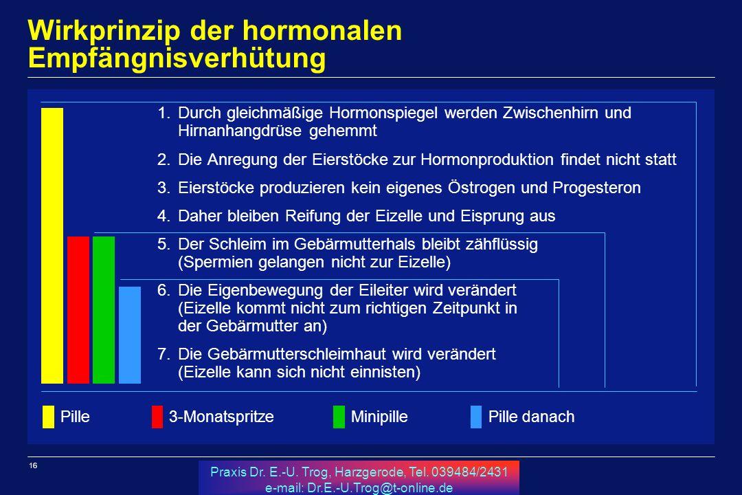 16 Praxis Dr. E.-U. Trog, Harzgerode, Tel. 039484/2431 e-mail: Dr.E.-U.Trog@t-online.de Wirkprinzip der hormonalen Empfängnisverhütung 1.Durch gleichm