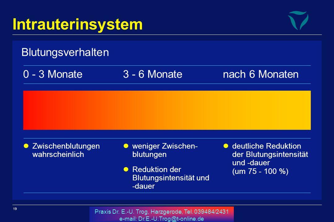 19 Praxis Dr. E.-U. Trog, Harzgerode, Tel. 039484/2431 e-mail: Dr.E.-U.Trog@t-online.de Intrauterinsystem Blutungsverhalten 0 - 3 Monate Zwischenblutu