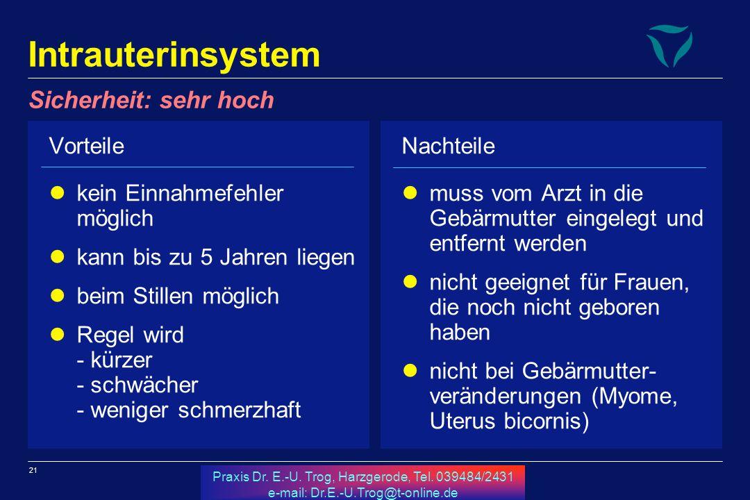 21 Praxis Dr. E.-U. Trog, Harzgerode, Tel. 039484/2431 e-mail: Dr.E.-U.Trog@t-online.de Intrauterinsystem Vorteile kein Einnahmefehler möglich kann bi