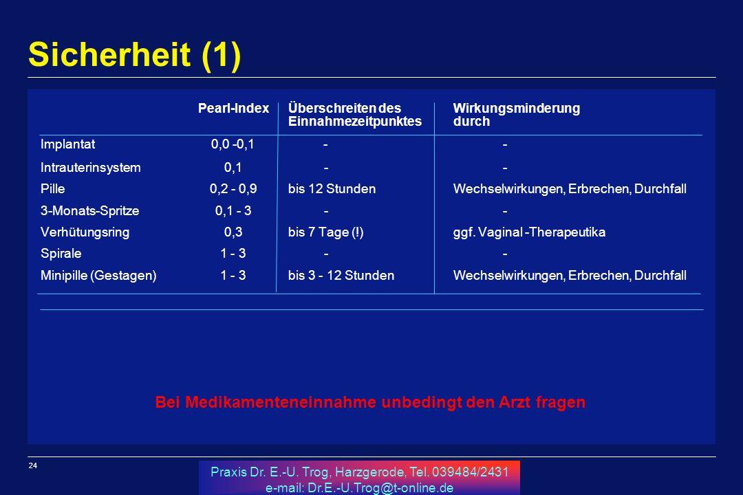 24 Praxis Dr. E.-U. Trog, Harzgerode, Tel. 039484/2431 e-mail: Dr.E.-U.Trog@t-online.de Sicherheit (1) Pearl-IndexÜberschreiten desWirkungsminderung E