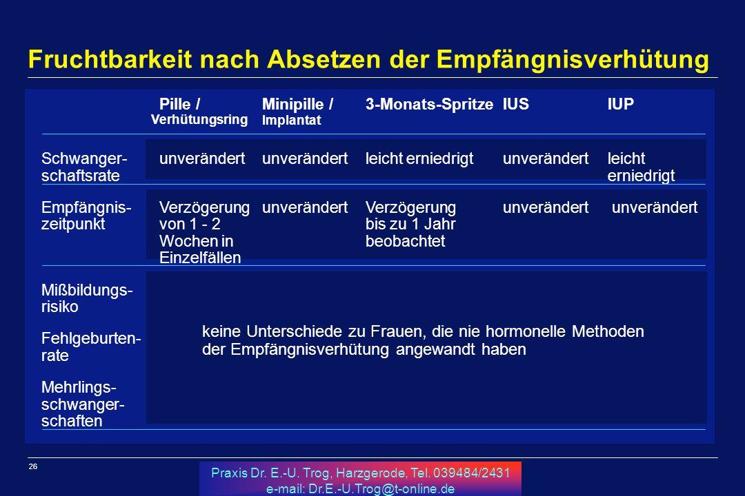26 Praxis Dr. E.-U. Trog, Harzgerode, Tel. 039484/2431 e-mail: Dr.E.-U.Trog@t-online.de Fruchtbarkeit nach Absetzen der Empfängnisverhütung aa Pille /