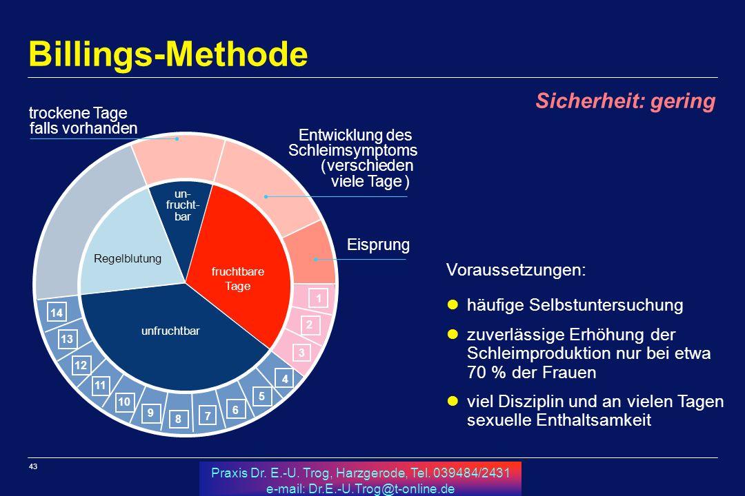 43 Praxis Dr. E.-U. Trog, Harzgerode, Tel. 039484/2431 e-mail: Dr.E.-U.Trog@t-online.de Billings-Methode Voraussetzungen: häufige Selbstuntersuchung z