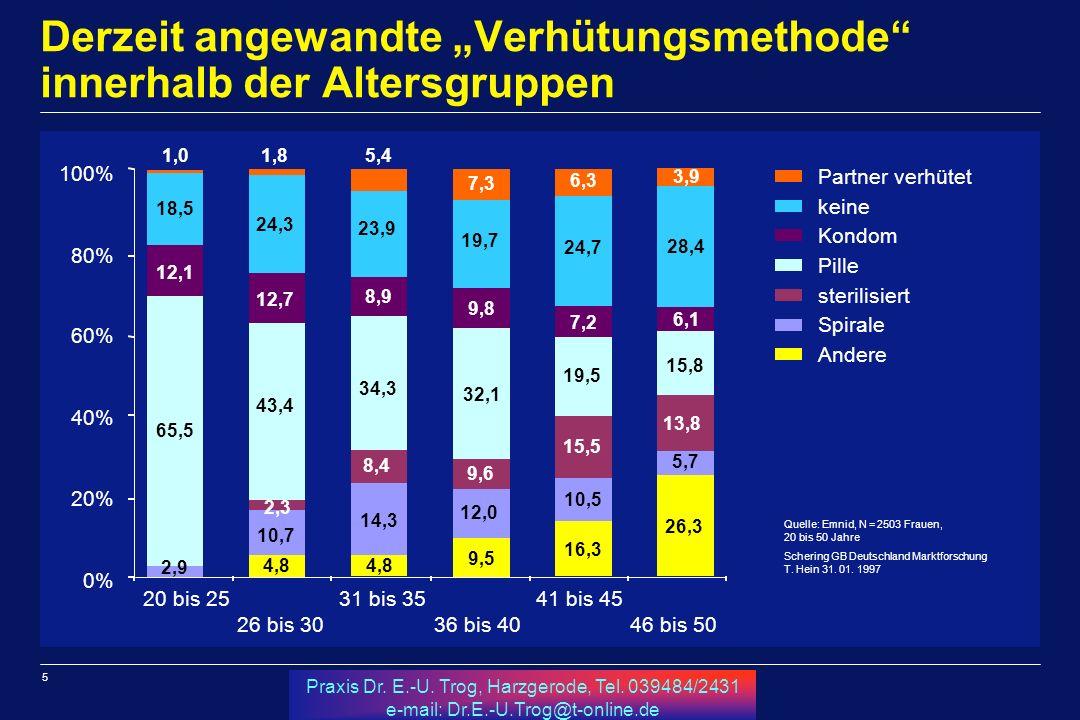 5 Praxis Dr.E.-U. Trog, Harzgerode, Tel.